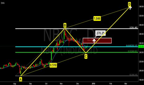 NBCC: NBCC On D wave of ABCD. Target 340