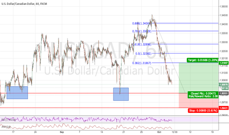 USDCAD: USDCAD Free Falling Into Major Structure. Any Thoughts?