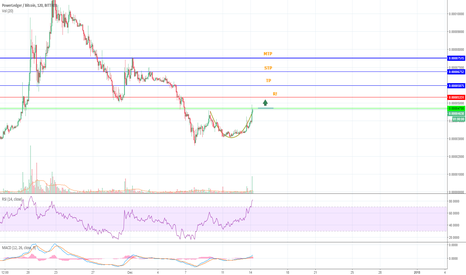 POWRBTC: POWR long trade