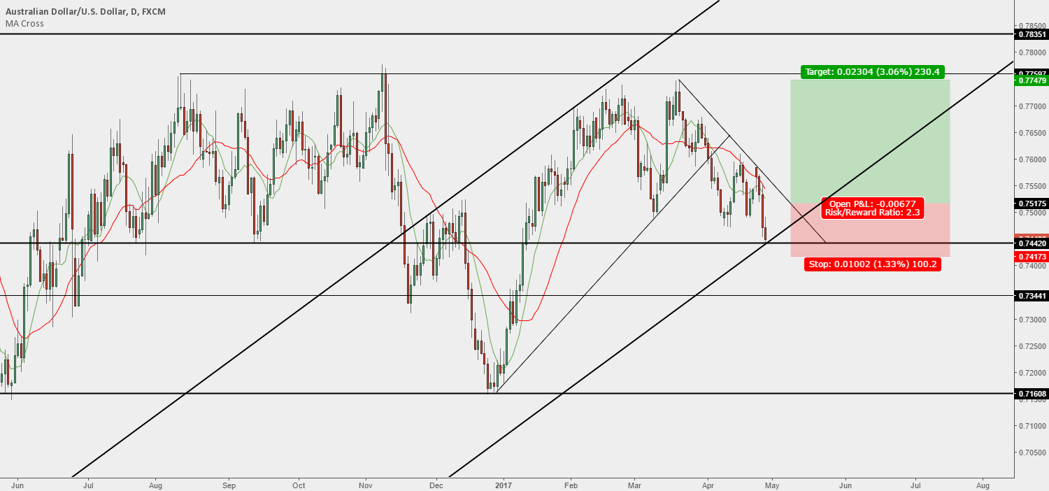 AUD/USD - Trend Line Breakout & Bounce from Support