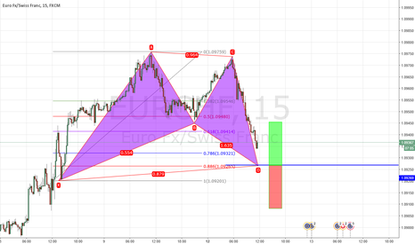 EURCHF: Possible Bat formation
