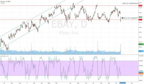EBAY: Ebay support resistance