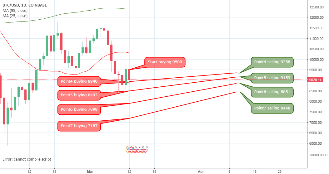BTC-USD-Analysis by B10coin strategy - Start buying 9500