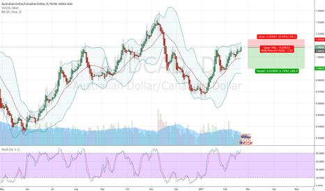 AUDCAD: AUDCAD is facing strong resistance