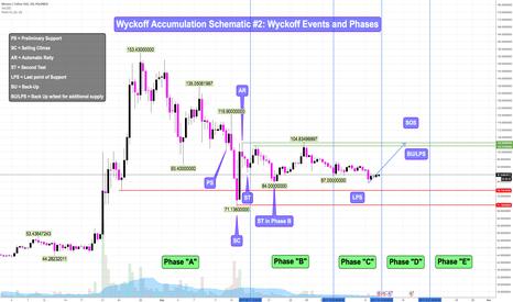 XMRUSDT: XMRUSDT - Wyckoff Accumulation Schematic #2