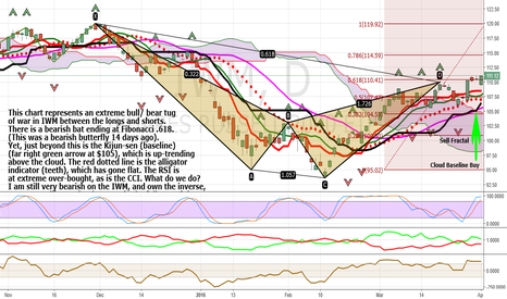 IWM: Combination Ichimoku Cloud, Pattern, And Alligator View For IWM