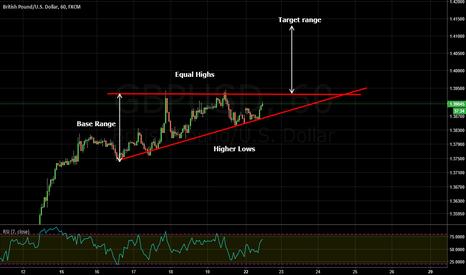 GBPUSD: ascending triangle gbp usd