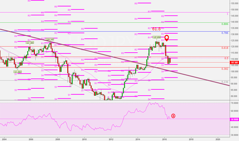 USDJPY: USDJPY Monthly Short on a retracement to the 110 area