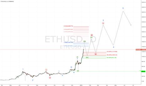 ETHUSD: ETH / USD