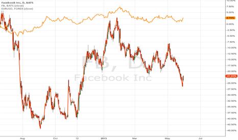 FB: correlation EURUSD - FB