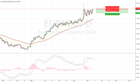 EURNZD: EURNZD sell at the resistance