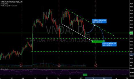 VNDA: VNDA Descending Triangle Pattern. Short (and Long) Opportunity.