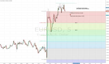 EURUSD: Play the short break (when it happens)