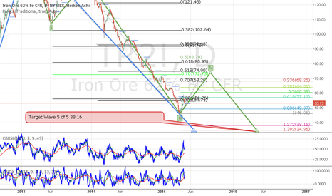 TR2!: Iron Ore 62% Fe long to $72.73 Resistance level