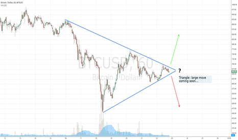 BTCUSD: Triangle - large move expected