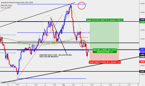 AUDCAD: BULLISH PIN BAR ON DAILY TIMEFRAME