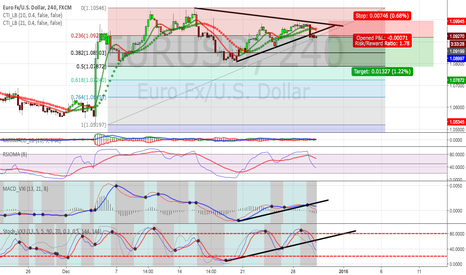 EURUSD: EURUSD Short- Triangle Breakout