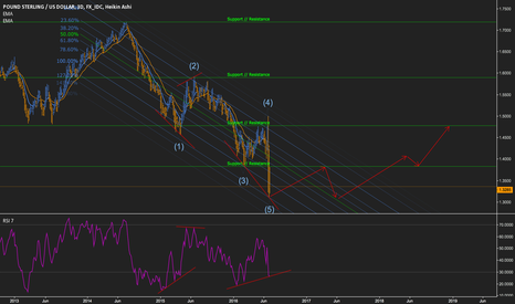 GBPUSD: GBPUSD Years to come. Back to the future.