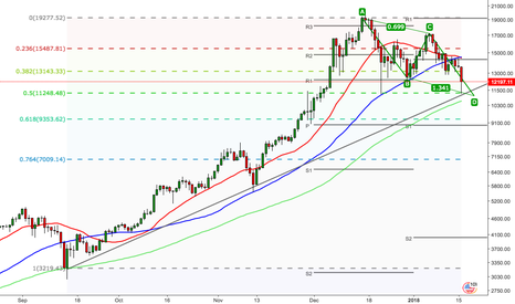 BTCUSD: BTCUSD broken support levels, completing a complex retracement