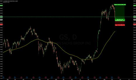 GS: Long Goldman Sachs Group Inc.
