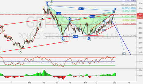 GBPUSD: short GBPUSD for some weeks