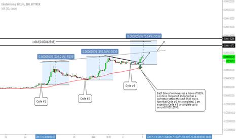 EMC2BTC: Einsteinium/Bitcoin - Compelling Buy