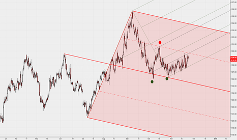 XAUUSD: Gold 8H with Median Line