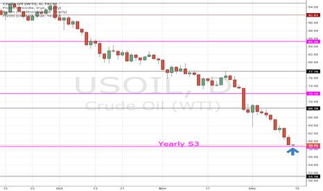 USOIL: USoil WTI crude testing the yearly S3 pivot