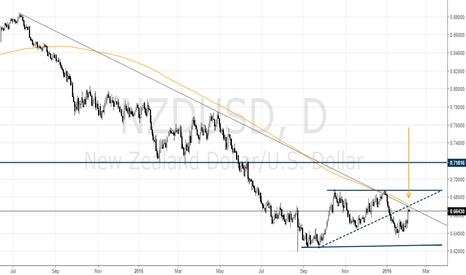 NZDUSD: NZD/USD Returns to the Trend Line