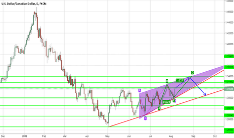 USDCAD: daily view