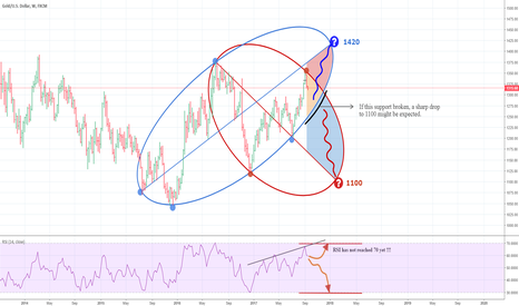 XAUUSD: Gold - Which ellipse will govern the PA ???