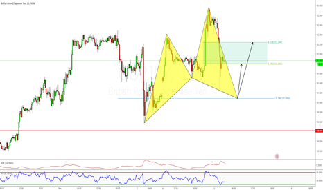 GBPJPY: Long Cypher Pattern