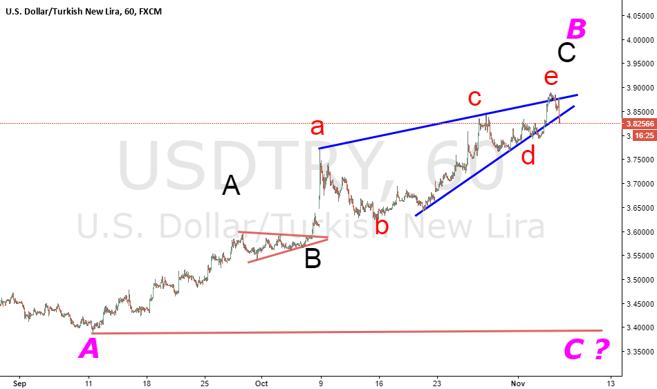 Turkish Lira Versus Usd Dollar