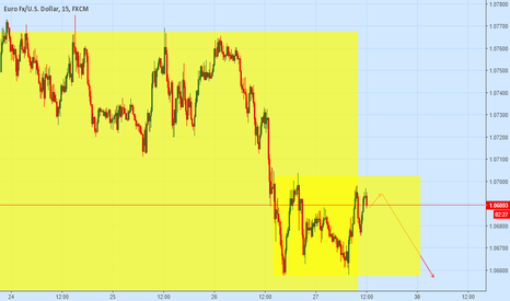 EURUSD: 100 pip opportunity $EUR