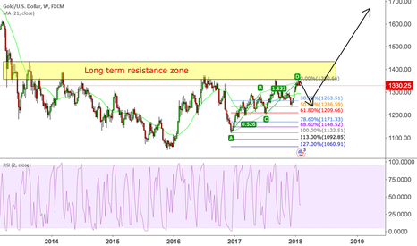XAUUSD: Gold Shallow retrace expected