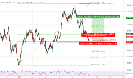 AUDUSD: Basic ratio trading