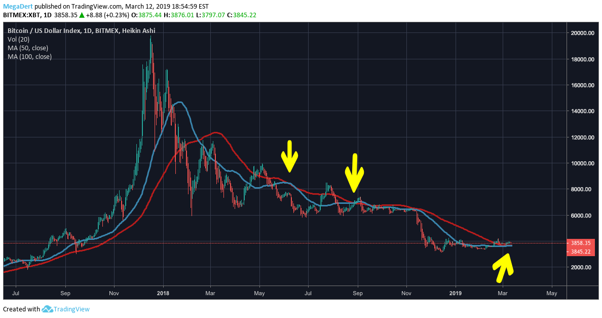 MA50 / MA100 cross for BITMEX:XBT by MegaDert — TradingView