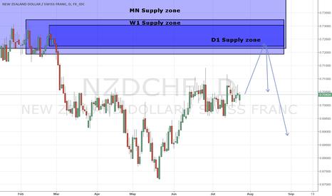 NZDCHF: NZD/CHF D1 Supply zone