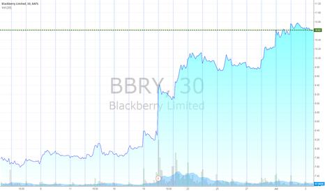 BBRY: BBRY doing wonderful.