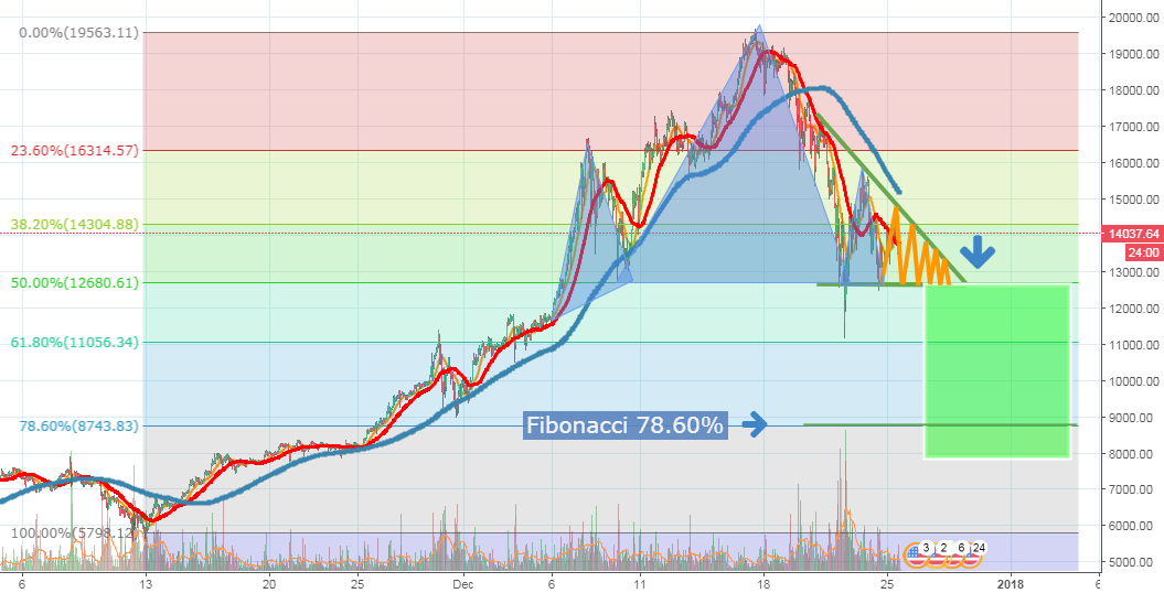 BTCUSD, 8K before the end of year?