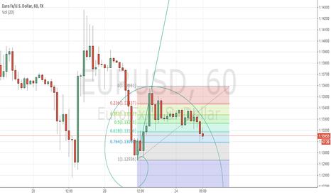 EURUSD: EUR / USD short term trend
