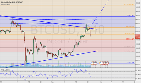BTCUSD: BTC/USD  SYMMETRICAL TRIANGLE PATTERN (Continuation)