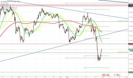 USDJPY: USD/JPY drops to 111.30