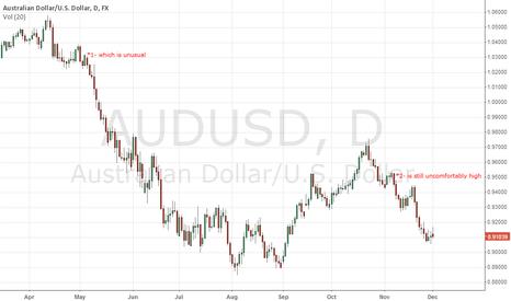 AUDUSD: Aussie dollar ... The dictionary Attack!