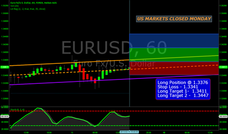 EURUSD: EURUSD - ( 60 Minute Chart - POSSIBLE LONG POSITION )