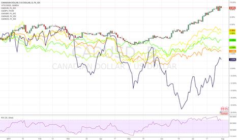 CADUSD: Currencies Performances Vis a Vis USDCAD and WTI since Dec 2016