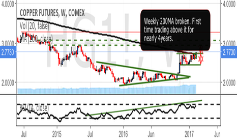 HG1!: Copper Above Weekly 200MA first time in 4 years