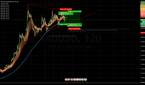 XAUUSD: XAU looking for a reverse