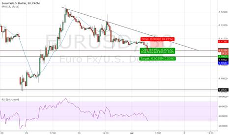 EURUSD: Short on EURUSD.