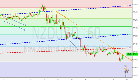 NZDUSD: WE HAVE LIFT OFF? NZDUSD